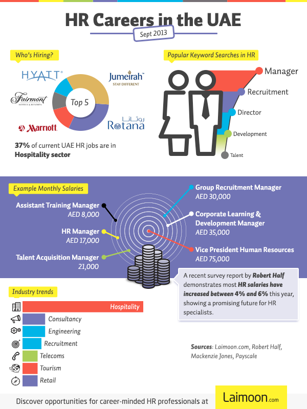 HR Infographic 2013